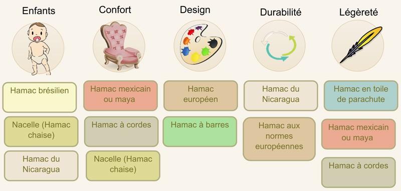 hamac infographie